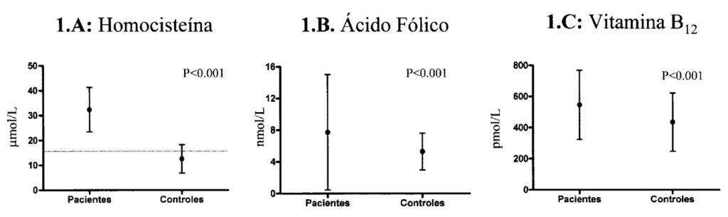 Fig. 1.--En las figuras 1A, 1B y 1C se comparan los valores (X ± DS) de Hcys, AcF y B12 respectivamente, entre los pacientes y el grupo control. En la figura lA la línea de puntos representa el valor de 15 µmol/L tomado como umbral de referencia.