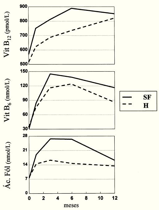 Fig. 2.--Niveles de AcF, B12 y B6 durante el periodo de tratamiento en los dos grupos terapéuticos (SF: dosis suprafisiológicas; H: dosis habituales).