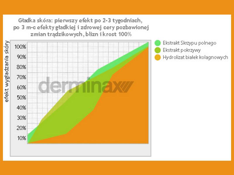 Derminax ™ - Efekt wygładzania skóry - wykres