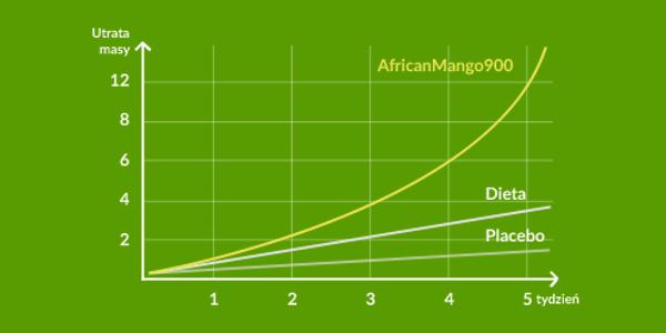 Utrata masy z African Mango 900