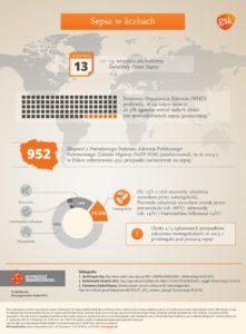 Infografika - 1 - Sepsa w liczbach