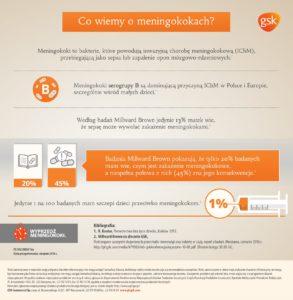 Infografika - 2 - Co wiemy o meningokokach