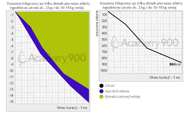 Efekt działania Acai Berry 900