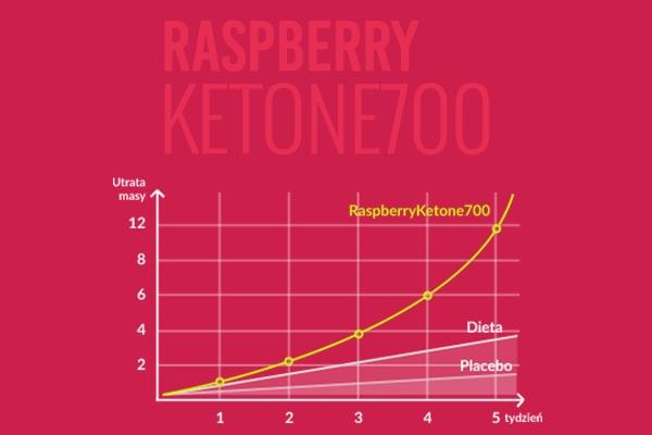 RaspberryKetone700 ™ - wykres utraty masy