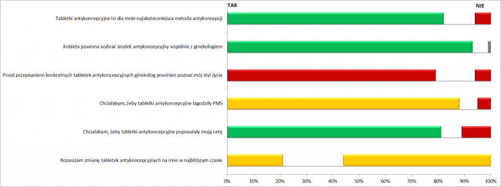 Tabletki antykoncepcyjne - Wykres