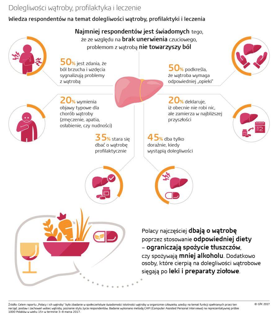 Dolegliwości wątroby. Profilaktyka i leczenie