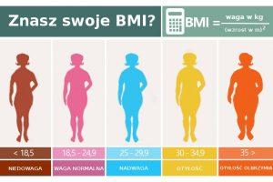 BMI (nie zawsze) prawdę Ci powie