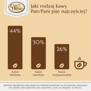 Jaki rodzaj kawy preferujesz?