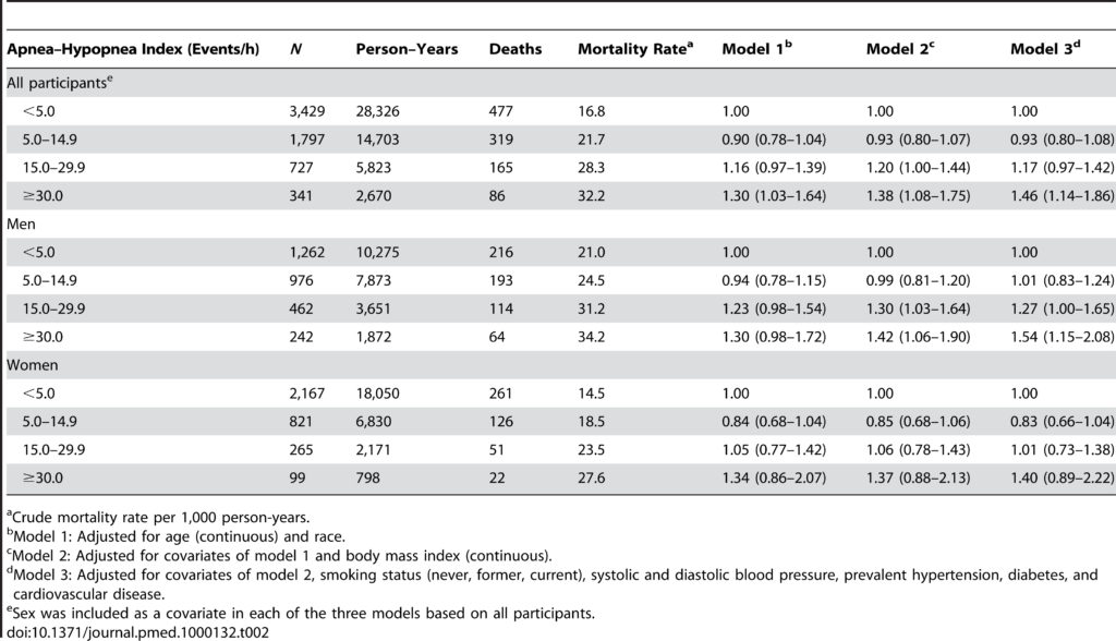 Table 2. Adjusted hazard ratios (95% confidence intervals) for all-cause mortality associated with sleep-disordered breathing in the Sleep Heart Health Study.