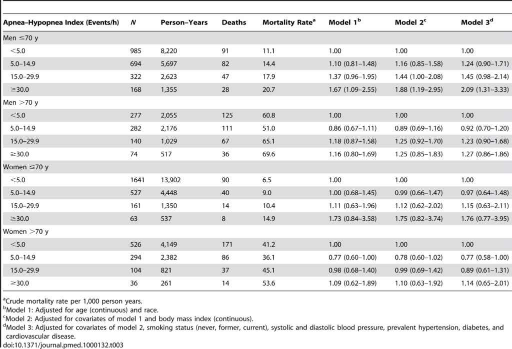 Table 3. Adjusted hazard ratios (95% confidence intervals) for all-cause mortality associated with sleep-disordered breathing,stratified by sex and age in the Sleep Heart Health Study.