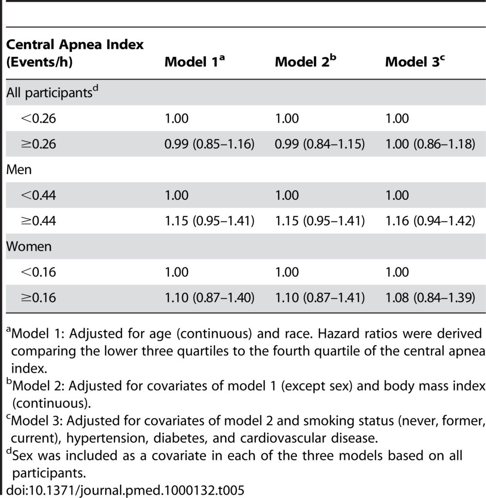 Table 5. Adjusted hazard ratios (95% confidence intervals) for the association between the central apnea index and all-cause mortality stratified by sex and age.