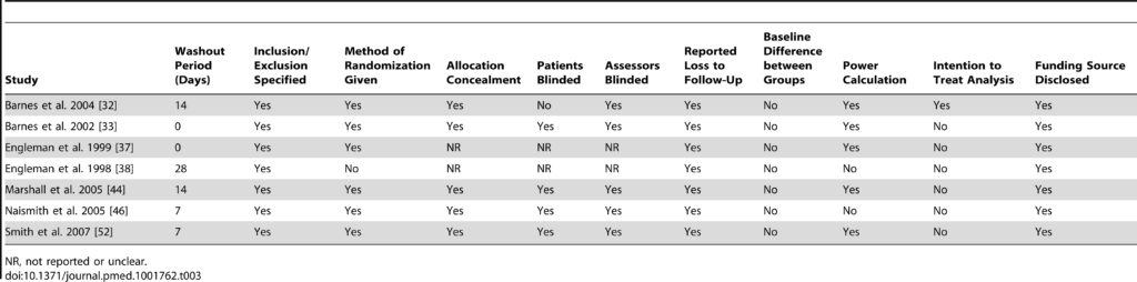 Table 3. Assessment of bias of included crossover RCTs on the effect of CPAP or MADs on depression in patients with OSA