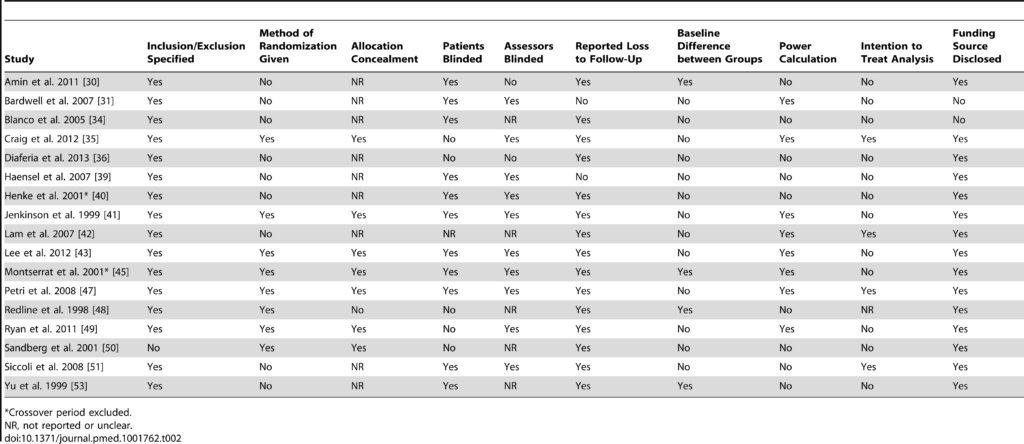 Table 2. Assessment of bias of included parallel RCTs on the effect of CPAP or MAD on depression in patients with OSA.