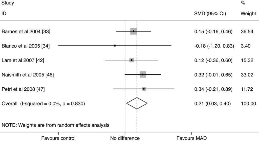 Figure 3. MAD studies forest plot