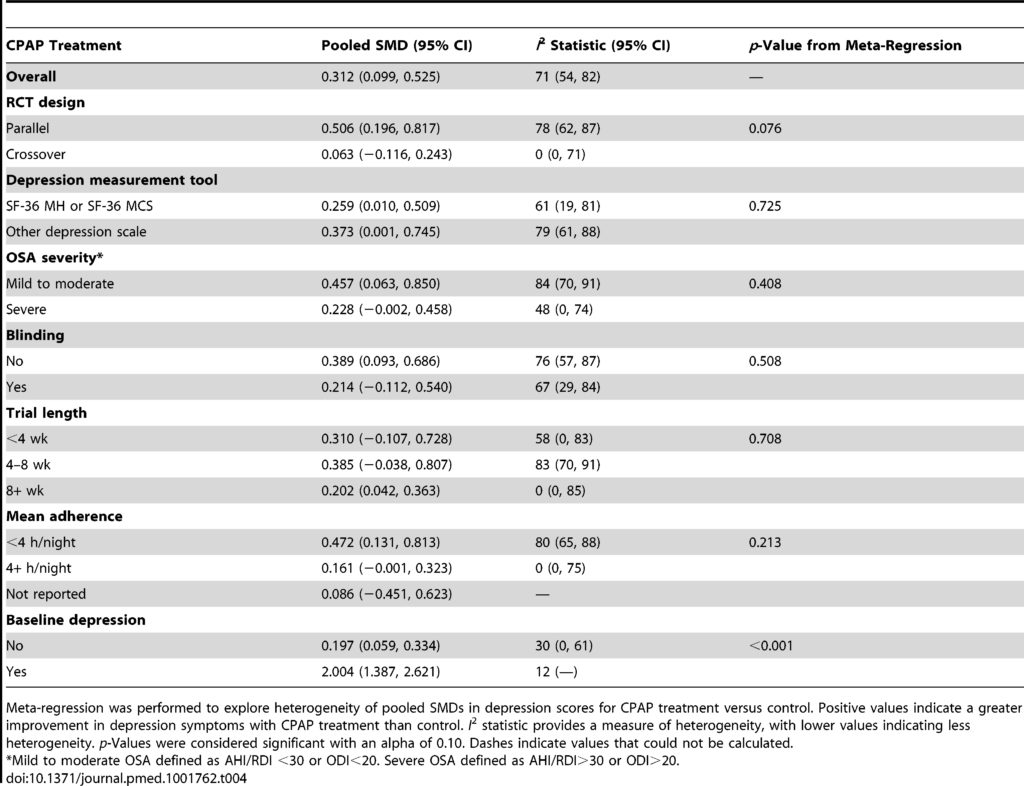Table 4. Meta-regression analysis for effect of CPAP on depressive symptoms