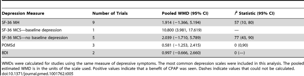 Table 5. Pooled weighted mean differences in depression score for CPAP treatment