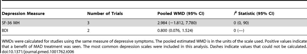 Table 6. Pooled weighted mean differences in depression score for MAD treatment