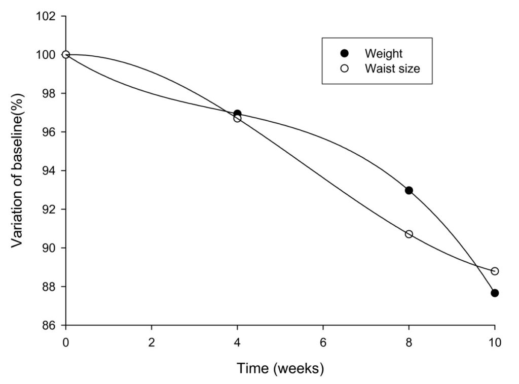 Figure 1 Changes in body weight and waist circumference measurements in IGOB131 group corrected for placebo values