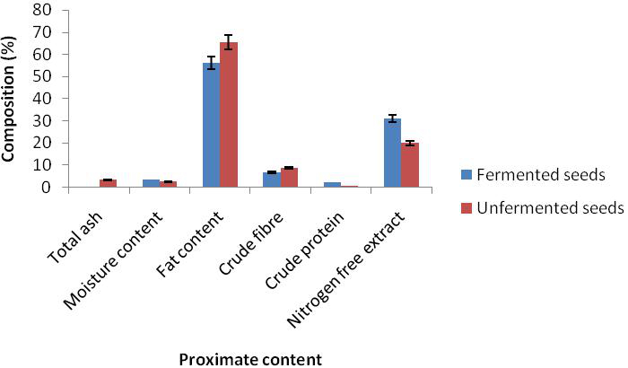 Figure 1. Proximate composition of fermented and unfermented seed cotyledons of bush mango