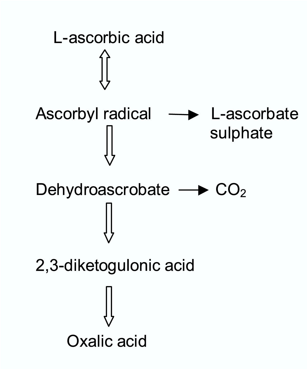 Ascorbic Acid Overdose Side Effects