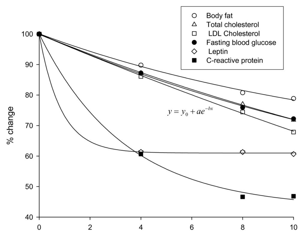 Figure 2 Changes in measured characteristics in IGOB131 group corrected for placebo values