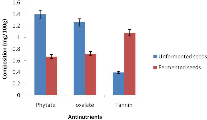 Figure 2. Antinutrient composition of fermented and unfermented seed cotyledons of bush mango