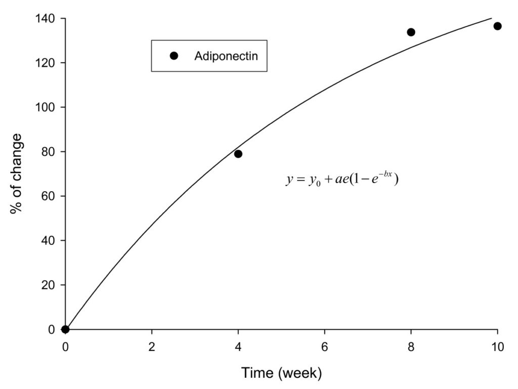 Figure 4 Changes in the adiponectin levels in IGOB131 group corrected for placebo