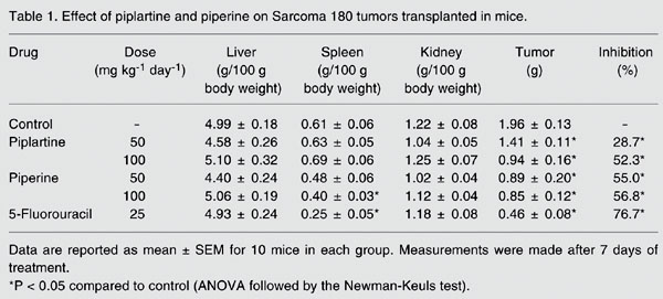 Effect of piplartine and piperine on Sarcoma 180 tumors transplanted in mice.