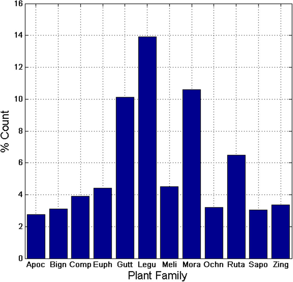 Bar chart showing the distribution of isolated compounds by plant family. Family names are indicated by the first four letters, e.g., Apoc = Apocynaceae.