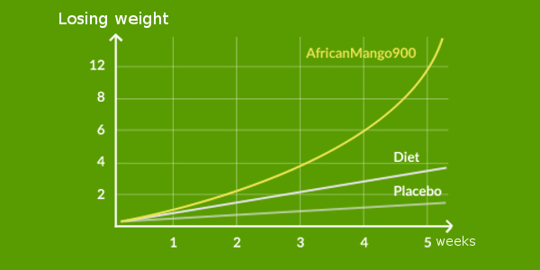 Losing weight with African Mango 900