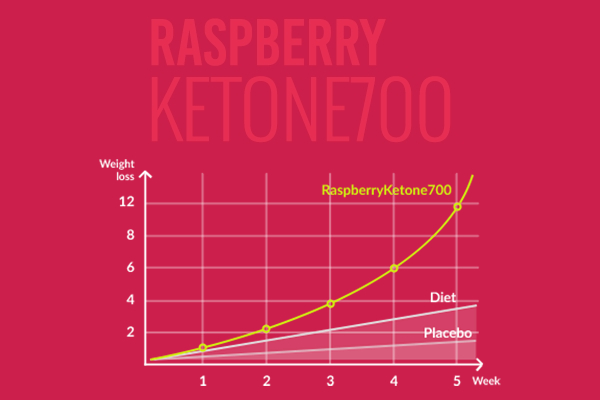 RaspberryKetone700 ™ - weight loss graph