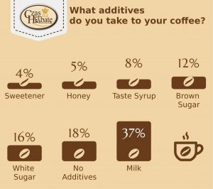 What additives do you take to your coffee?