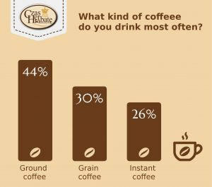 What kind of coffeee do you drink most often?