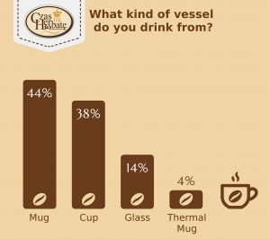 What kind of vessel do you drink from?