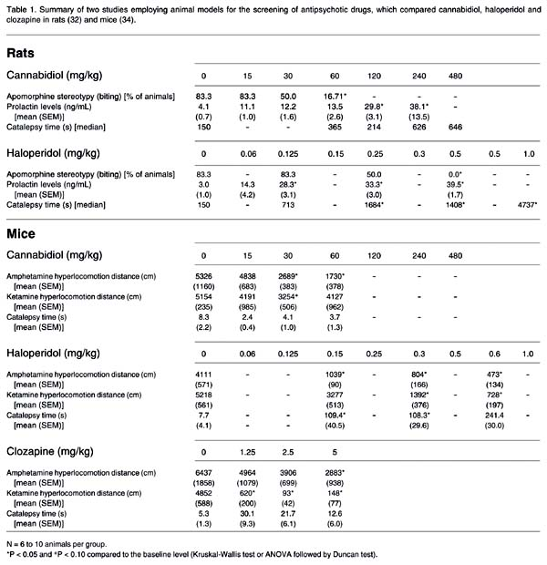 Summary of two studies employing animal models for the screening of antipsychotic drugs, which compared cannabidiol, haloperidol and clozapine in rats and mice